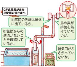 CF式風呂がまをご使用の皆さま:排気筒の先端は屋外に出ているか。鳥の巣が排気を妨げていないか。排気筒からの逆流がないことを確認しているか。排気口がふさがっていないか。