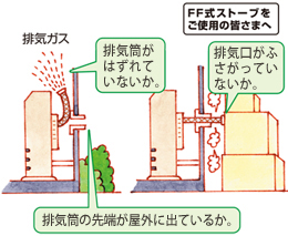 FF式ストーブをご使用の皆さま:排気筒がはずれていないか。排気口がふさがっていないか。排気筒の先端が屋外に出ているか。