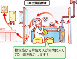CF式風呂がまをご使用の皆さま:排気筒から排気ガスが室内に入りCO中毒を起こします。